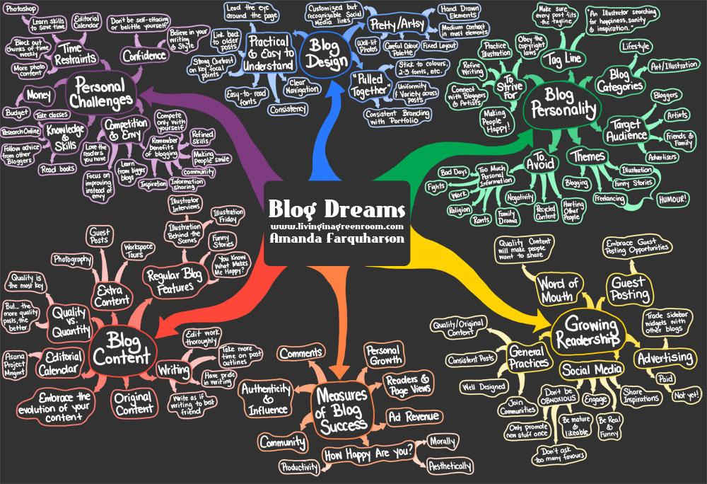 Blog Dreams Mind Map by Amanda Farquharson