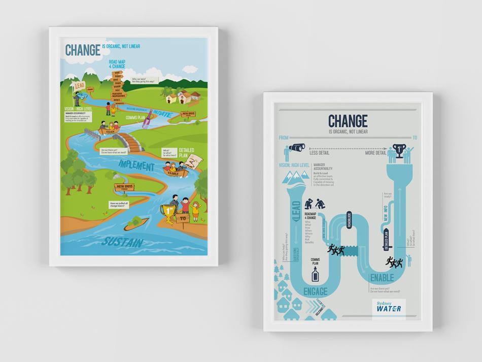 Sydney-Water-Change-posters.jpg