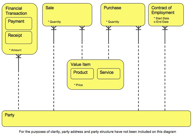 Logical Data Model, created by John Owens