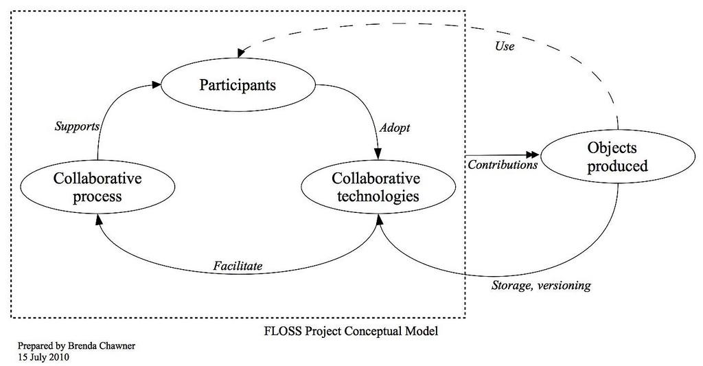 Conceptual Data Model, cc Brenda Chawner