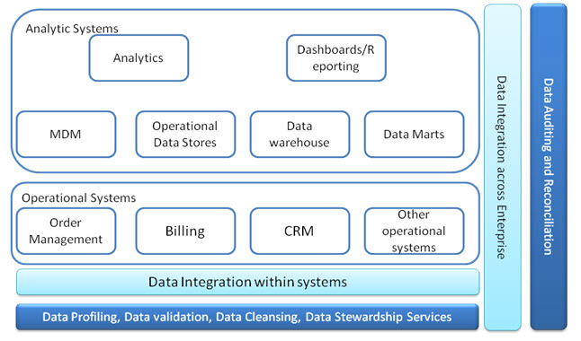 Figure 1 - Where does data quality fit in?