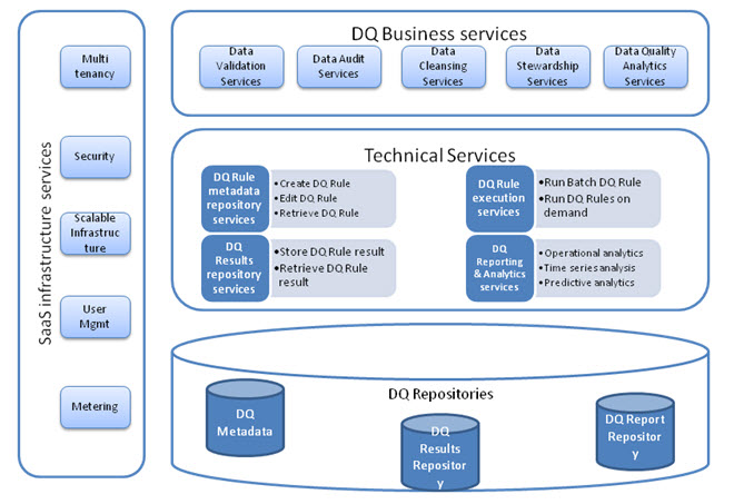 Figure 2 - Component Architecture of Data Quality as a Service