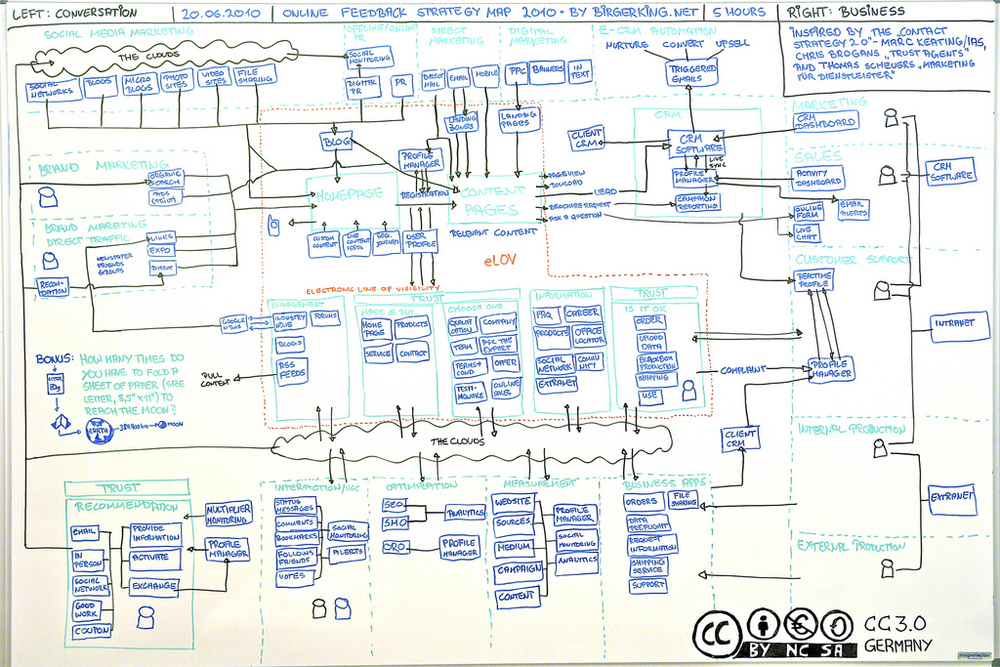 John Owens provides Business Systems Modelling advice from his Integrated Modelling Method