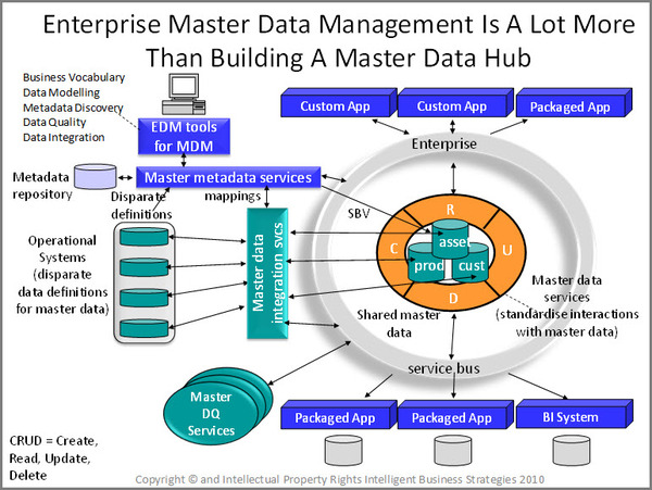 Diagram of a typical Enterprise Master Data Management implementation