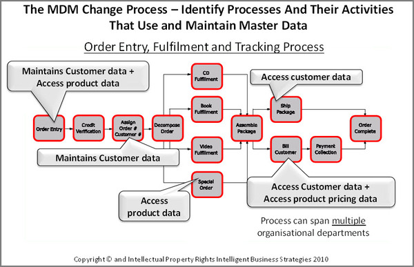 The MDM Change Process