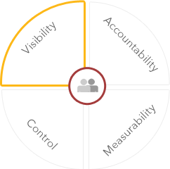 Data Governance Consulting Services from Diaku
