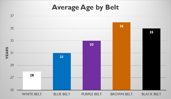 Real Reasons Why Older BJJ Instructors Stop Rolling with Their Students