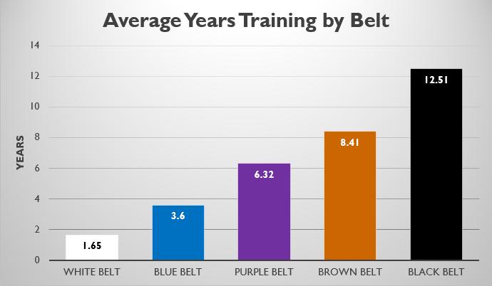Average Yrs Training.png