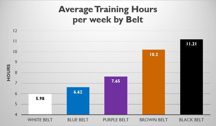 Average Hrs Training.png