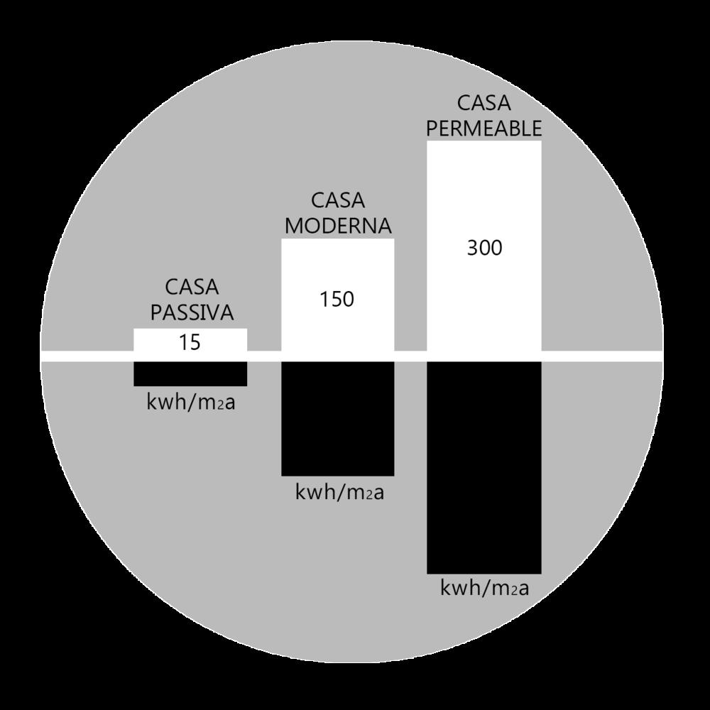 ESTALVI I SOSTENIBILITAT - Les cases passives permeten estalviar un 90% de l'energia en relació al que consumeix l'estoc de cases existents i al voltant d'un 75% en relació a les cases noves, les quals segueixen la normativa vigent obligatòria.Consumeixen menys d'1,5 litres de gasoil o menys de 1,5 m3 de gas per escalfar 1 m2 d'espai habitable a l'any.També s'ha demostrat àmpliament que en climes càlids on els edificis utilitzen habitualment aire condicionat les cases passives aconsegueixen una enorme reducció del consum energètic.
