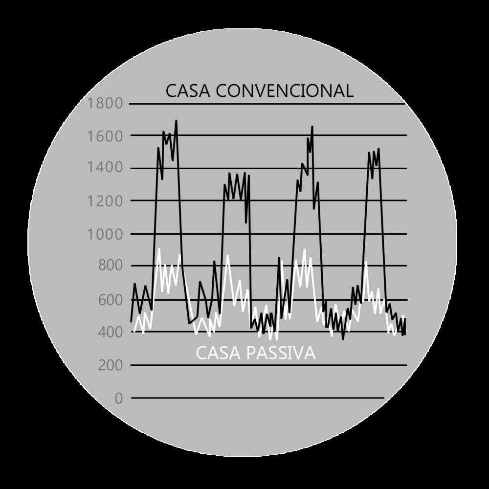 SALUT - En una casa convencional, els nivells de CO2 que s'acumulen a l'interior per falta de ventilació arriben a ser molt elevats, especialment als dormitoris a la nit quan hi estem dormint. En canvi en una casa passiva, l'aire interior es renova constantment mantenint l'aire interior a la màxima qualitat durant tot la nit. En la gràfica es veuen els nivells de CO2 en un dormitori al llarg de quatre dies en una casa convencional i en una casa passiva. En la casa convencional els nivells de CO2 pugen enormement.