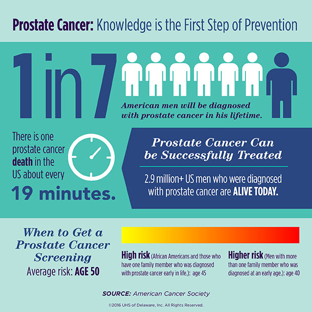 162634_UHS_Prostate-Cancer-Awareness-Social-Media-Infographic.jpg