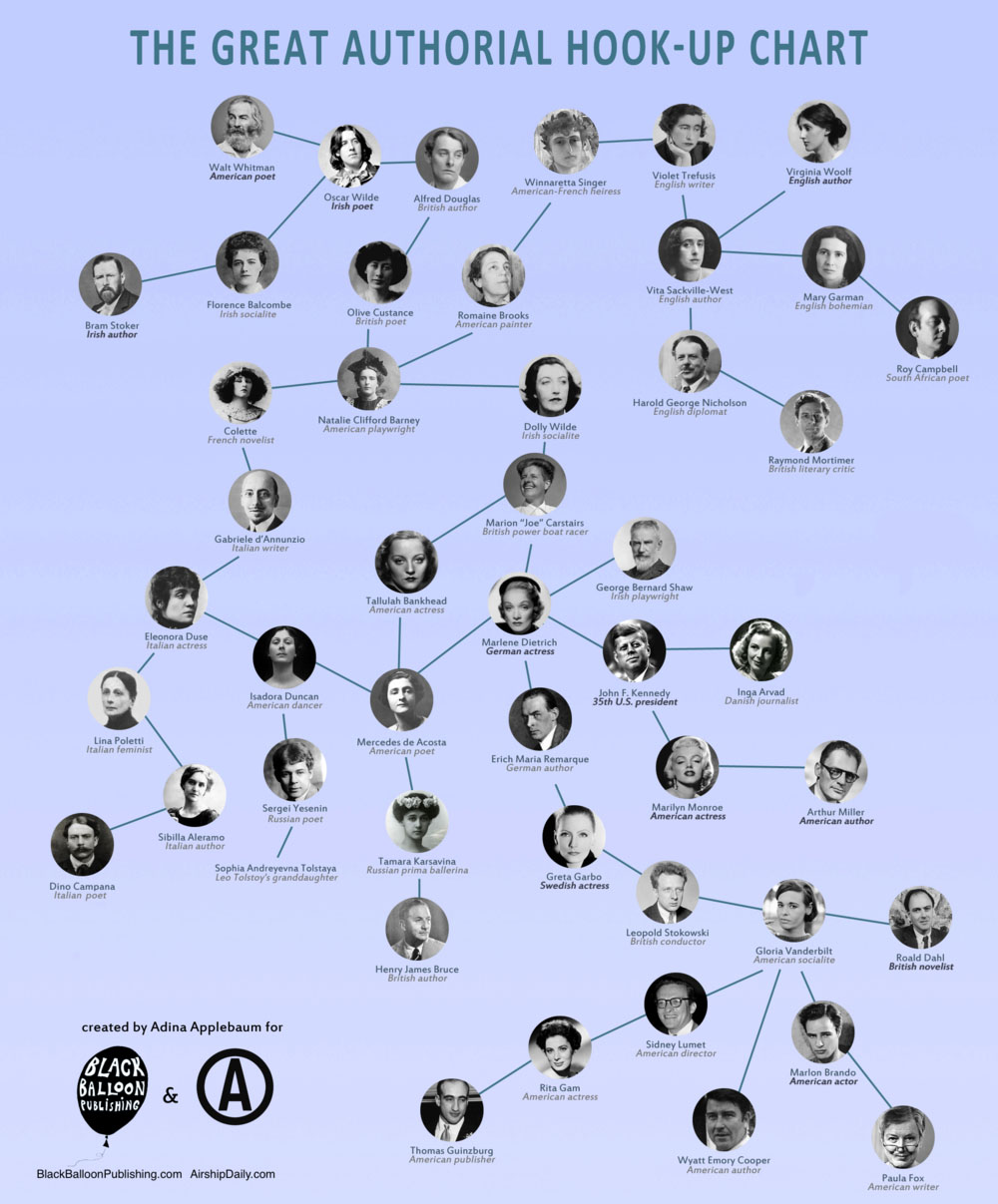 The Great Authorial Hook-Up Chart (Click to enlarge)