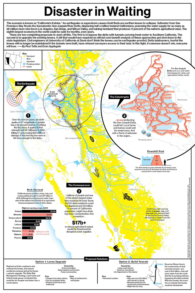 California's one quake away from a big honkin' mess: if levees protecting the San Joaquin delta fail all at once, the bay rushes into the state's largest freshwater interchange, and all sorts of agriculture gets ruined. Bonus: proper solutions are cruelly expensive and the state will sit on them until it's too late. Click for a larger version