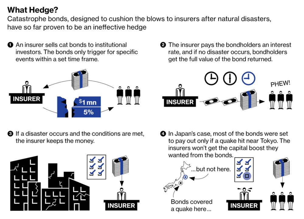 Explaining catastrophe bonds after the Japanese earthquake flattened insurers' balance sheets.