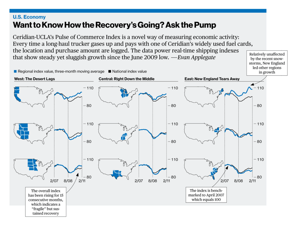 As Tufte as a I wanna be: fill-ups as leading indicator. Click for a larger version.