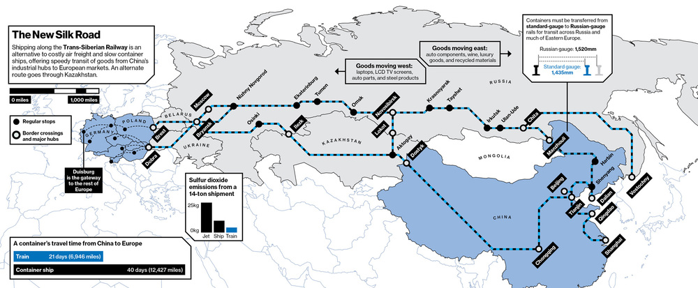 How a new rail corridor speeds cheap goods from China and luxuries from Europe through Russia. Click for a larger version.