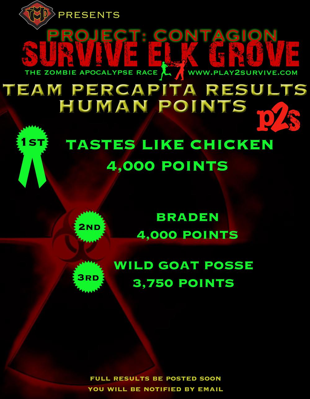 EG human team percapita results.jpg