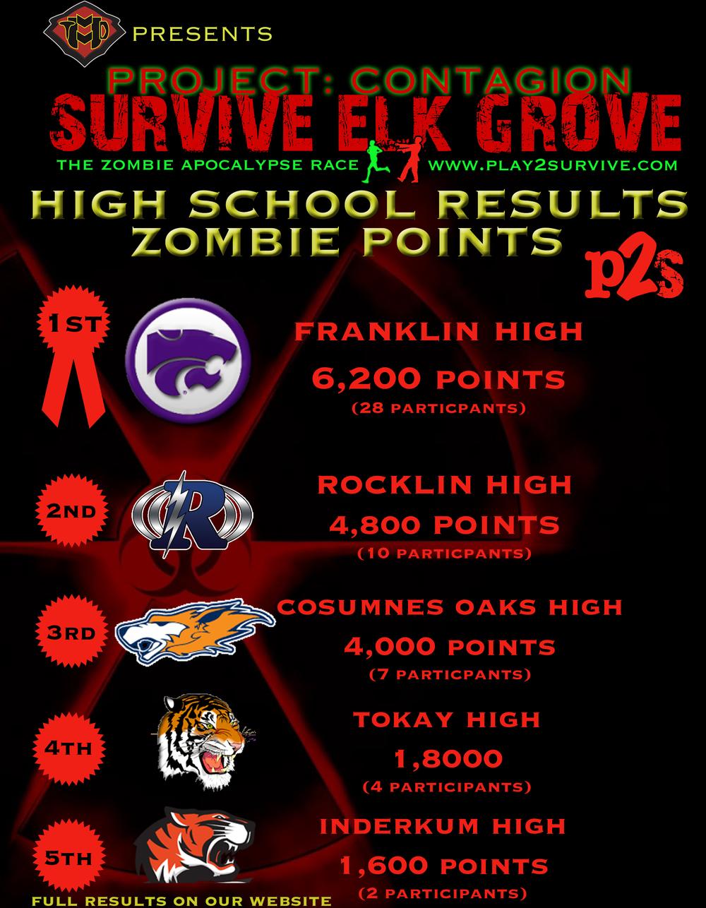 EG top zombie school results.jpg