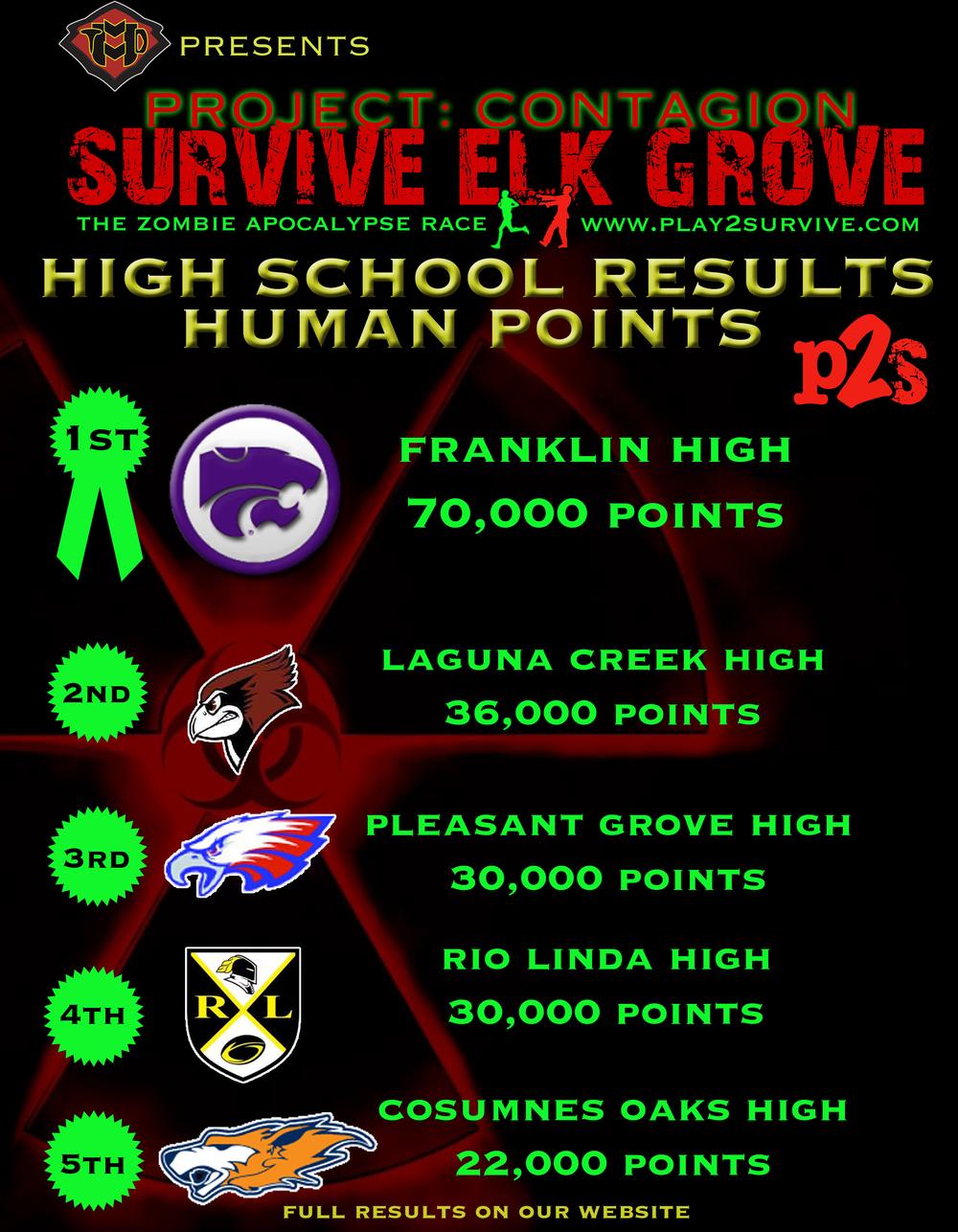 EG top school human results.jpg