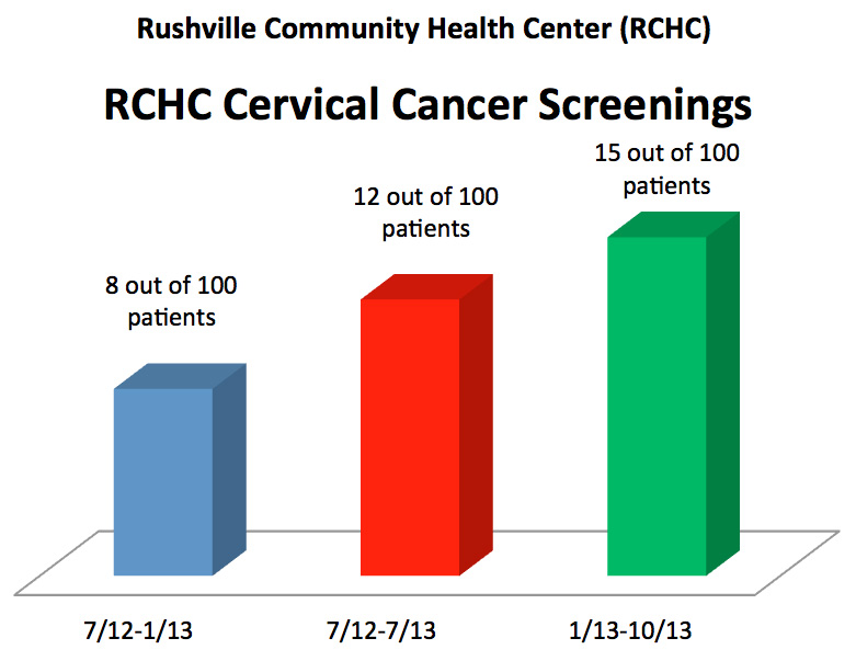 In October, 2013, we only had 15 out of 100 Pap test results noted in the health records for our female patients ages 21-65 at RCHC.