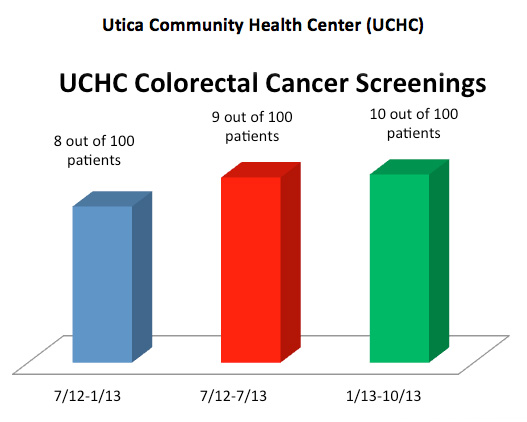 In October, 2013, we only had complete colorectal cancer screening results for 10 out of 100 patients ages 50-75 at UCHC.