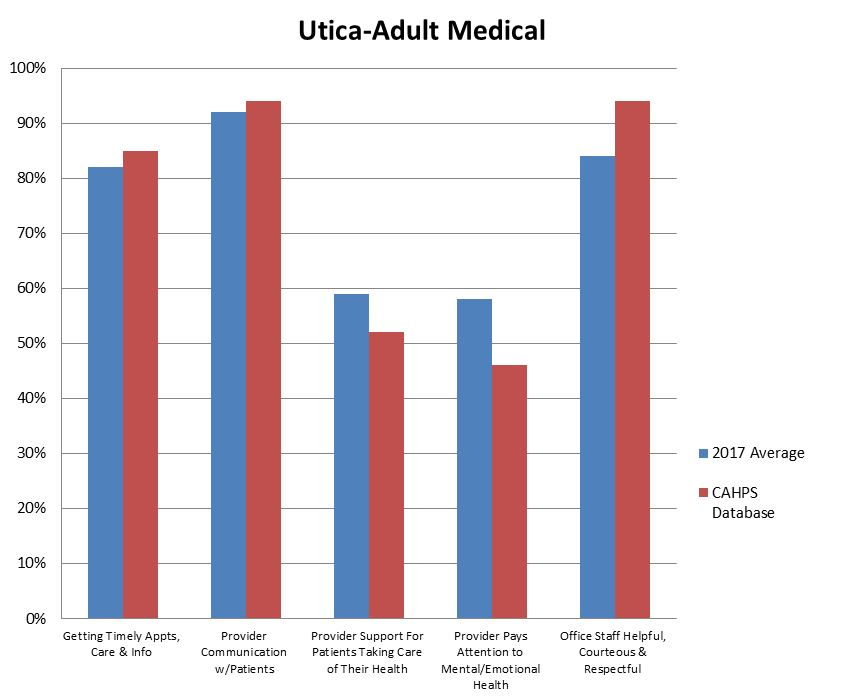 Utica Adult Medical.JPG