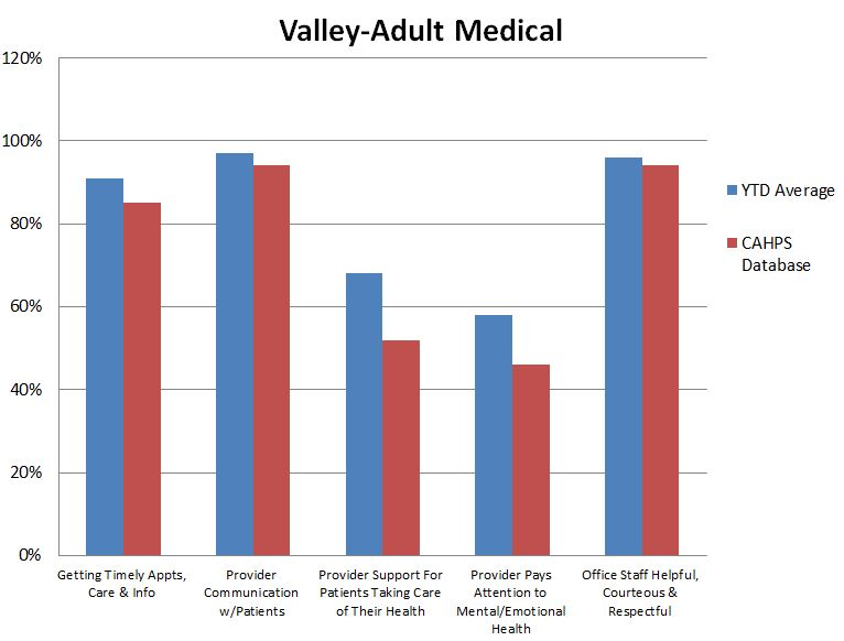 Valley Adult Medical.JPG