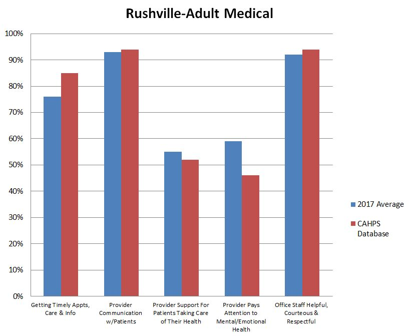 Rushville Adult Medical graph.JPG