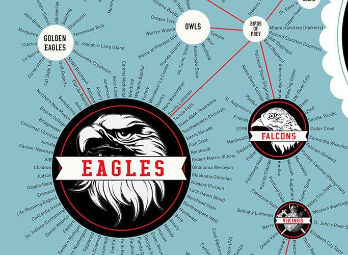 1672303-slide-750-birdprey-popchartlab-chartofcollegesportsteams-zoom-0402.jpg