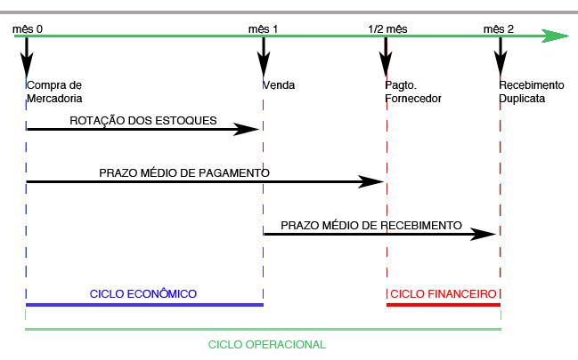 Cap05_4-CICLO OPERACIONAL.jpeg