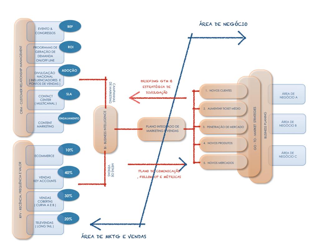 integração entre as áreas de marketing e negócios