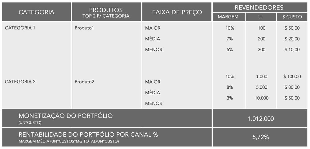 monetização = R$ 1.012.000 com margem de contribuição de 5,72%