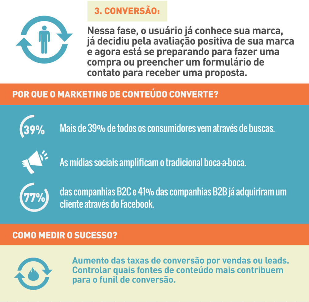 Fonte: Viver de blog  http://viverdeblog.com/marketing-de-conteudo/