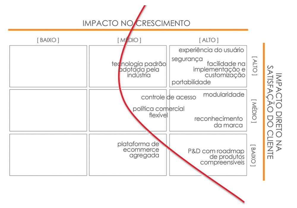 TEMPLATE #6 : auxilia na análise do impacto dos fatores críticos de sucesso no crescimento da empresa e na satisfação clientes.Clique em  download free para baixar o deck completo de templates