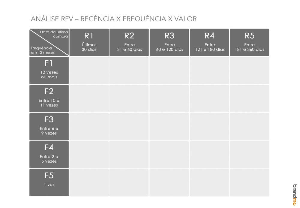 gestão de carteira de vendas com CRM e RFV