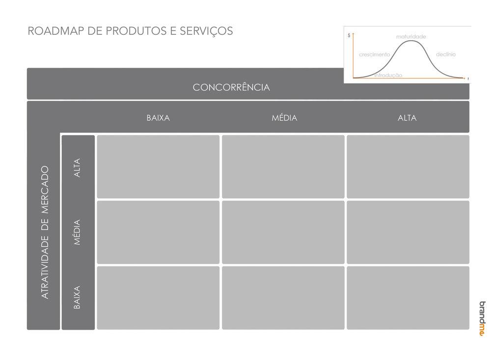 Roadmap de Produtos e Serviços