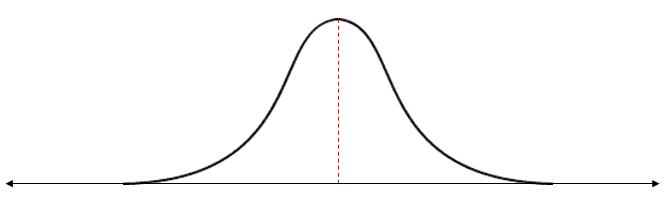 curva de distribução normal - acordo de metas