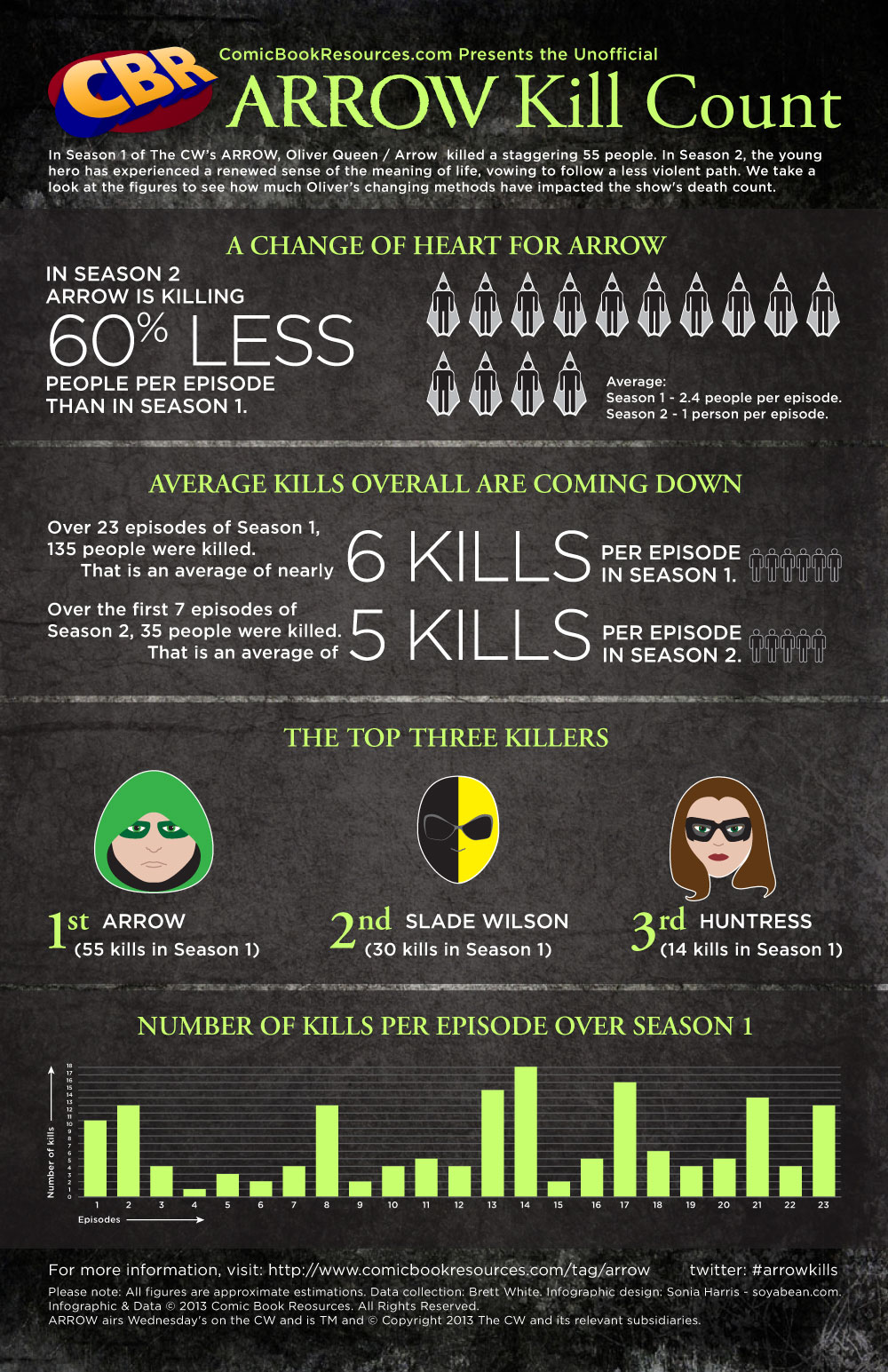 Arrow TV Show Infographic