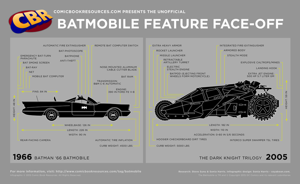 Batmobile Feature Comparison Infographic