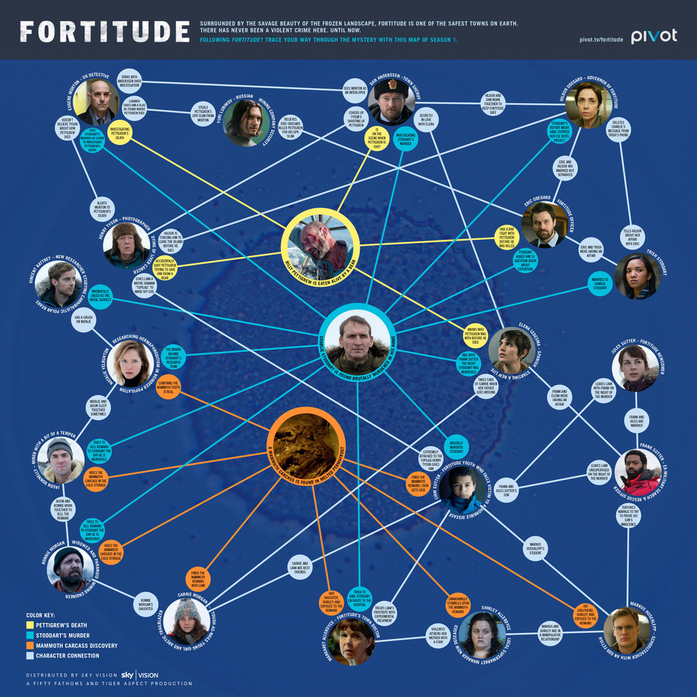 Fortitude Infographic