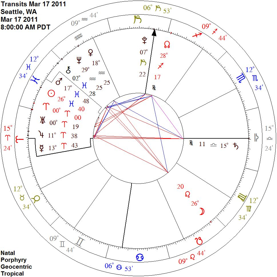 Planetary parans ambient astrology yes pluto and jupiter are close to the angles in this chart but it misses the emphasis placed on their true paran relationship nvjuhfo Choice Image