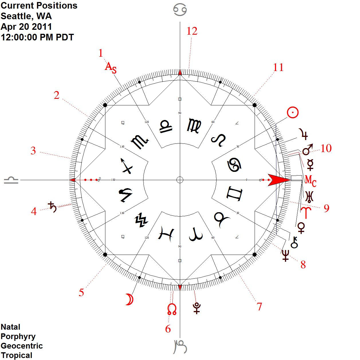 midpoints 101 — ambient astrology