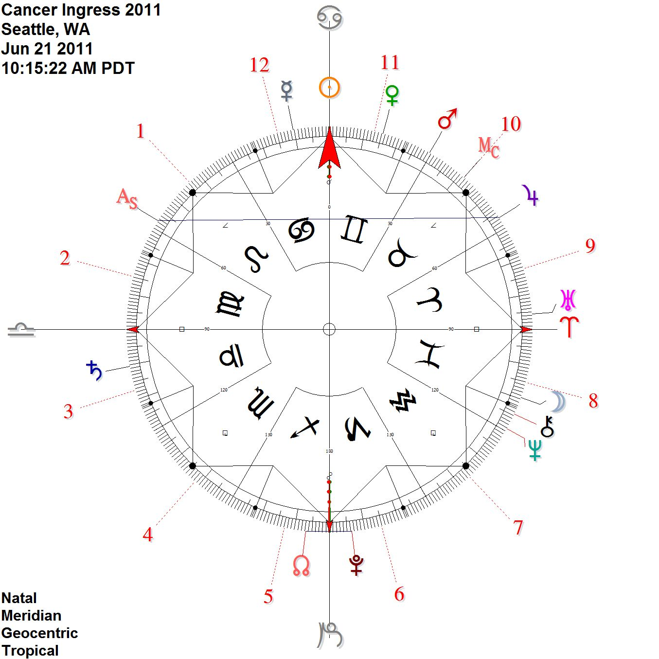 Personal points on the cardinal axis abe lincoln ambient astrology and in another recent example the chart for the summer solstice june 21 2011 we can see several points are in antiscia to one another on the cardinal nvjuhfo Images