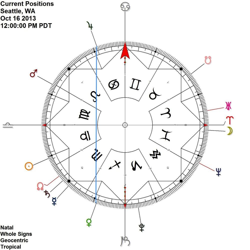 Above: Venus in Sagittarius contra-antiscion its exalted lord Jupiter in Cancer, Oct 15-17.