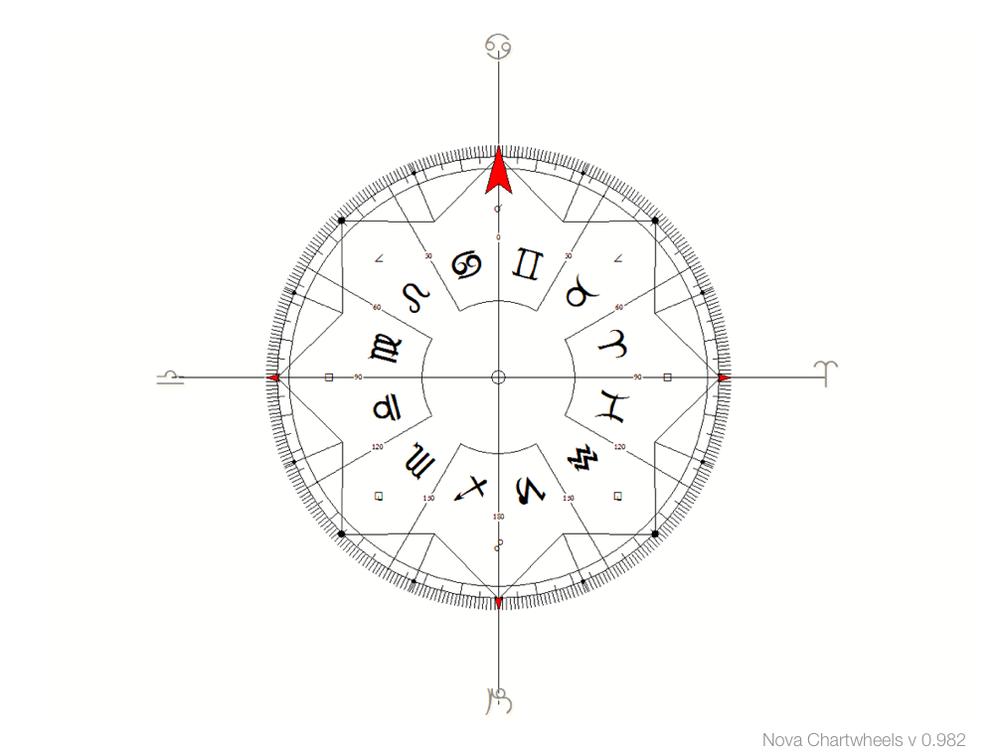 cardinal axis