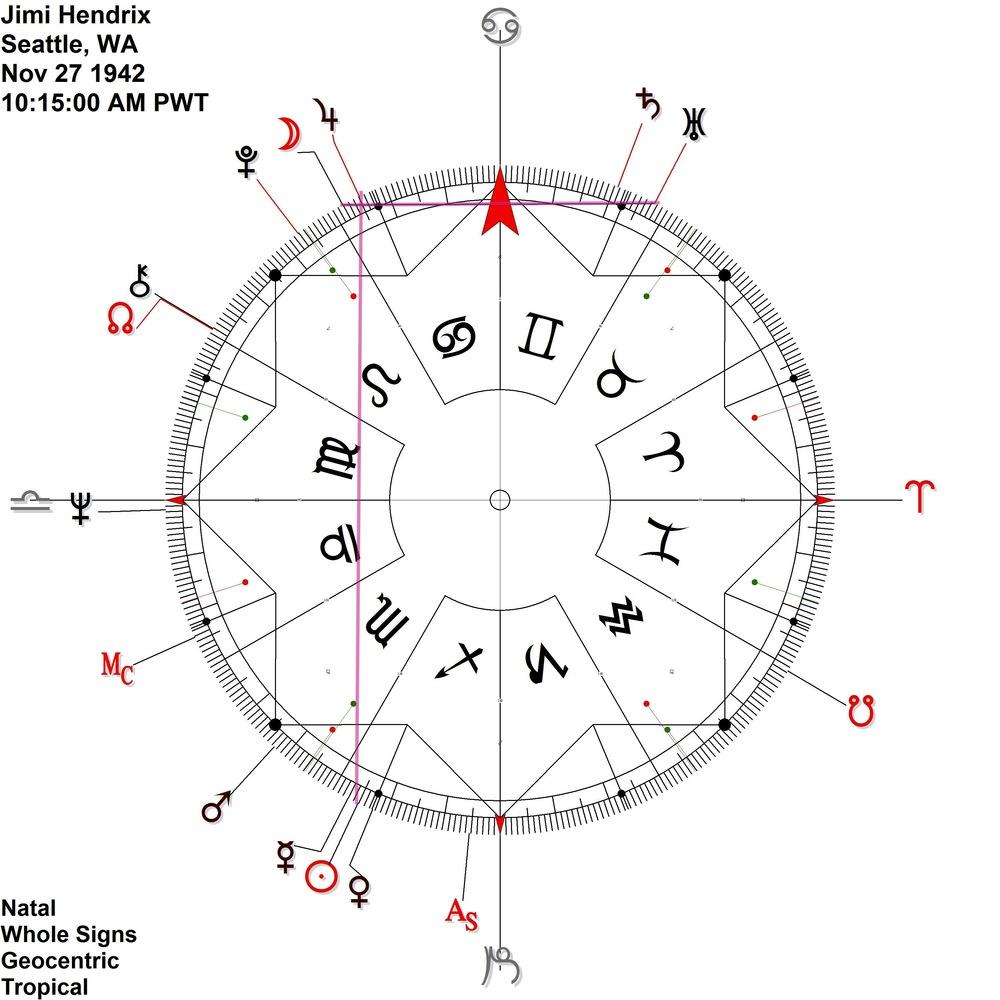 Description ambient astrology hendrix antiscia nova nvjuhfo Images