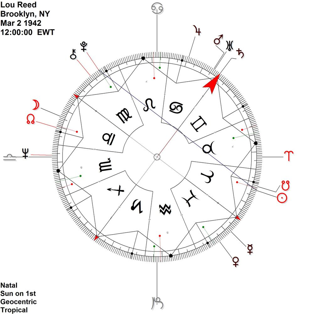 Disregard the zodiac signs on the 360 degree dial (signs move around with the pointer, but the midpoints are easier to see).