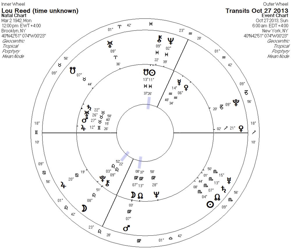 Transits outer wheel - Birth chart inner wheel