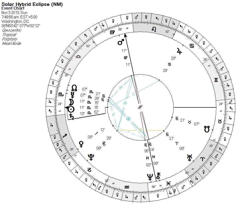 t r u t h  u2014 ambient astrology